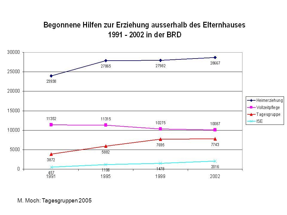 Quelle: KVJS Baden-Württemberg 2005 Eckwert Fremdunterbringung