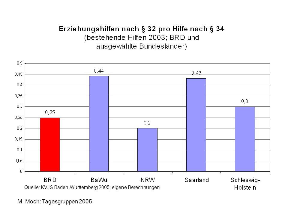 M. Moch: Tagesgruppen 2005 Relationen zwischen stationären und teilstationären Erziehungshilfen
