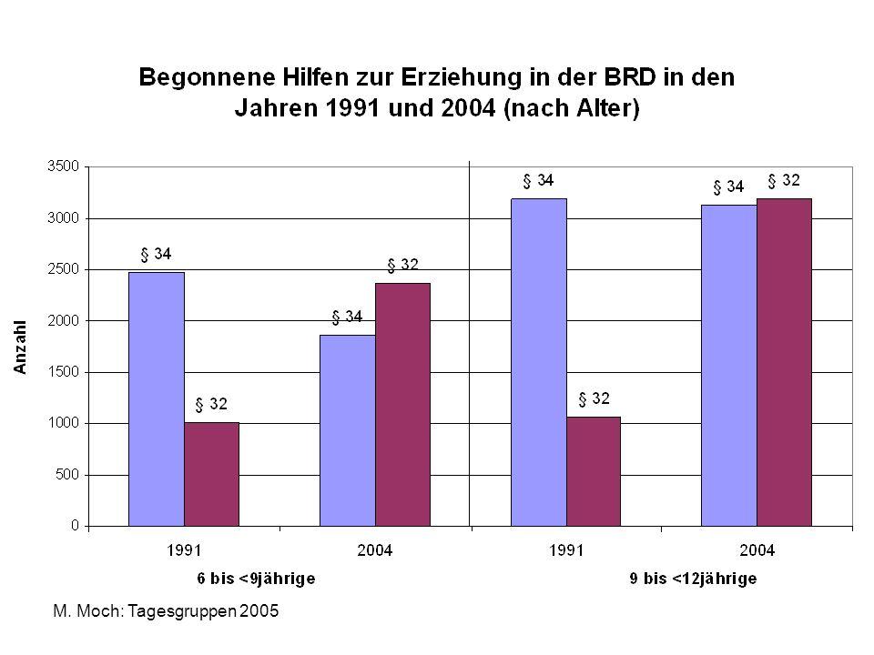 M. Moch: Tagesgruppen 2005 Quelle: KVJS Baden-Württemberg