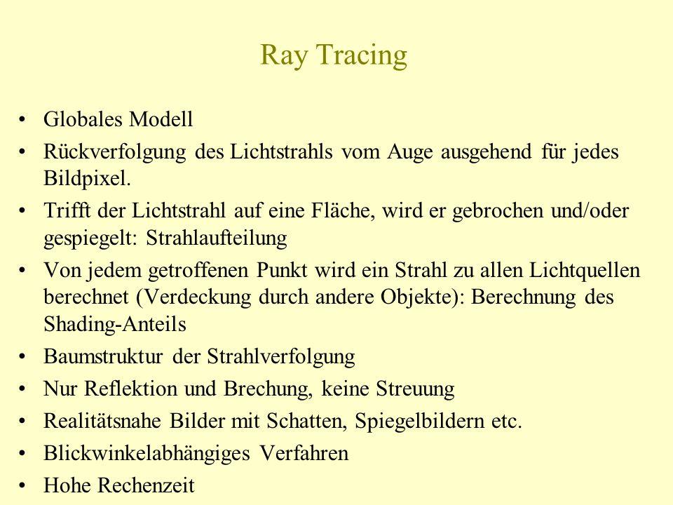 Ray Tracing Globales Modell Rückverfolgung des Lichtstrahls vom Auge ausgehend für jedes Bildpixel. Trifft der Lichtstrahl auf eine Fläche, wird er ge