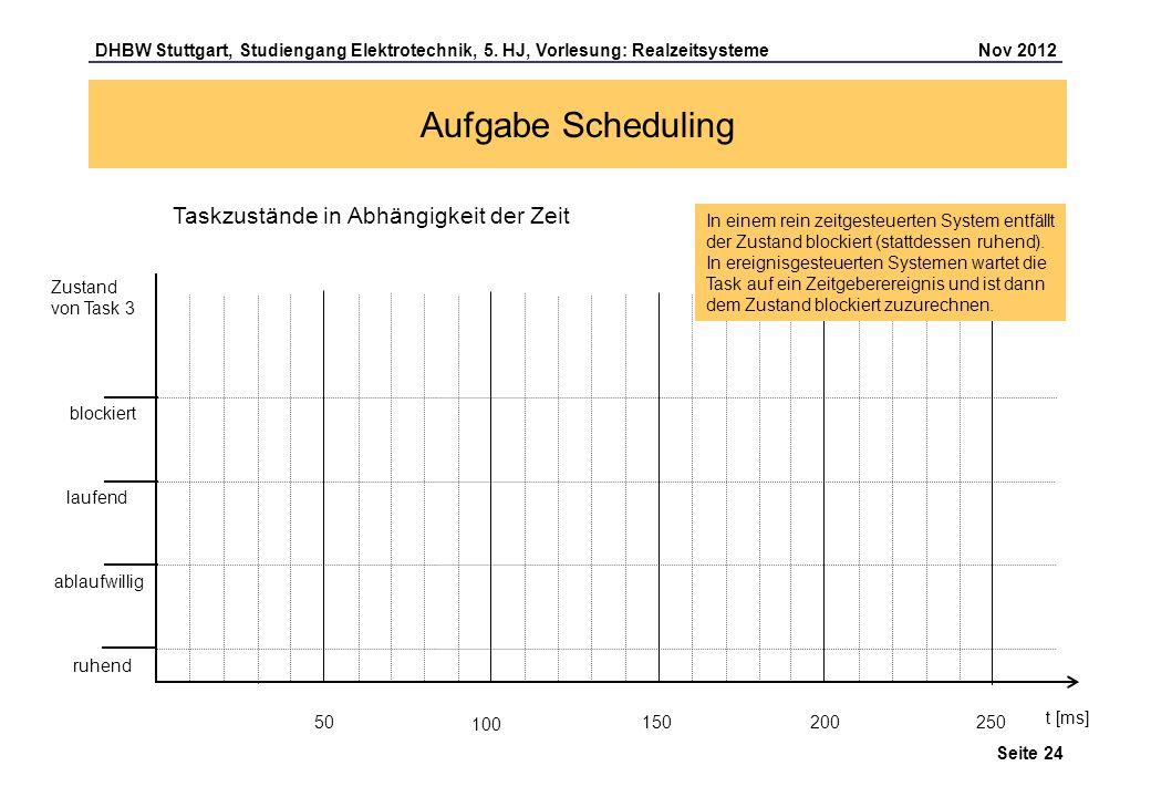 Seite 24 DHBW Stuttgart, Studiengang Elektrotechnik, 5. HJ, Vorlesung: Realzeitsysteme Nov 2012 Aufgabe Scheduling 100 t [ms] Zustand von Task 3 50 15