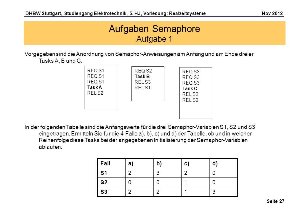 Seite 27 DHBW Stuttgart, Studiengang Elektrotechnik, 5. HJ, Vorlesung: Realzeitsysteme Nov 2012 Aufgaben Semaphore Aufgabe 1 Vorgegeben sind die Anord