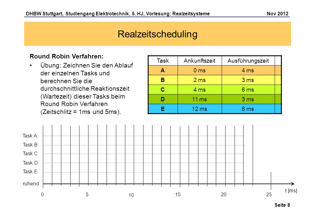 Seite 8 DHBW Stuttgart, Studiengang Elektrotechnik, 5. HJ, Vorlesung: Realzeitsysteme Nov 2012 Realzeitscheduling Round Robin Verfahren: Übung: Zeichn