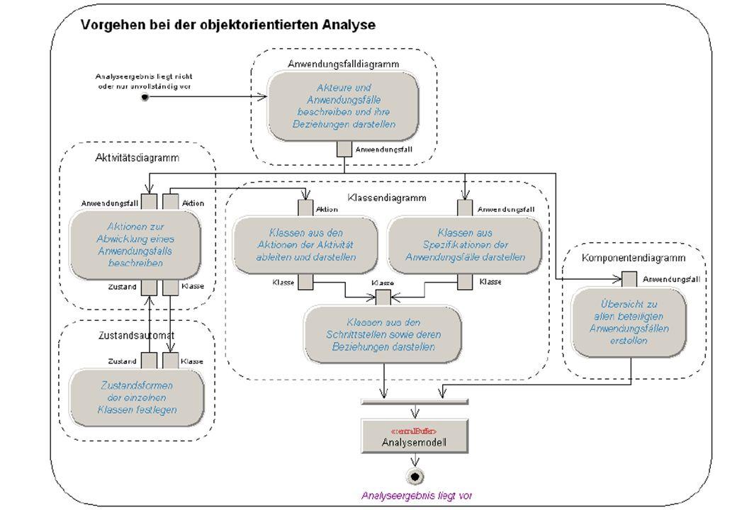 DHBW Stuttgart, Informationstechnik, SW-Engineering, Bedienung des Innovators Sep 2012 / rie Seite 3