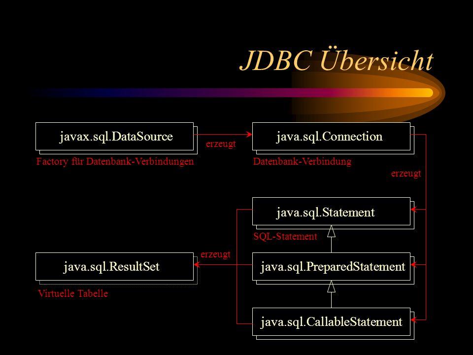 JDBC Übersicht javax.sql.DataSourcejava.sql.Connection java.sql.Statement java.sql.PreparedStatement java.sql.CallableStatement java.sql.ResultSet erzeugt Factory für Datenbank-VerbindungenDatenbank-Verbindung SQL-Statement Virtuelle Tabelle