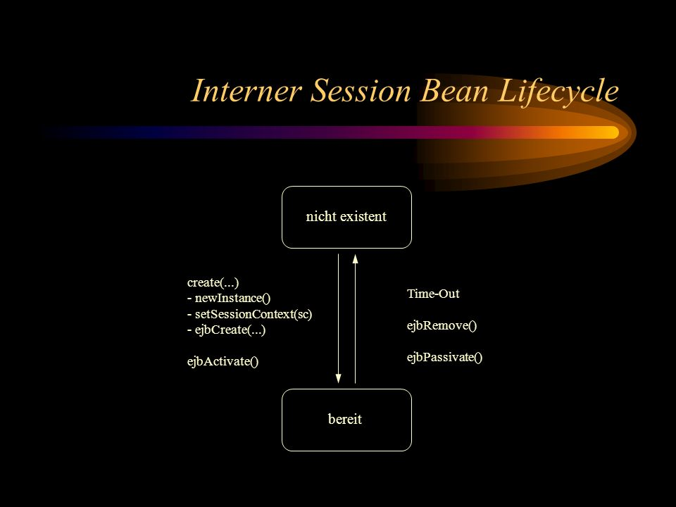 Interner Session Bean Lifecycle nicht existent bereit create(...) - newInstance() - setSessionContext(sc) - ejbCreate(...) ejbActivate() Time-Out ejbR