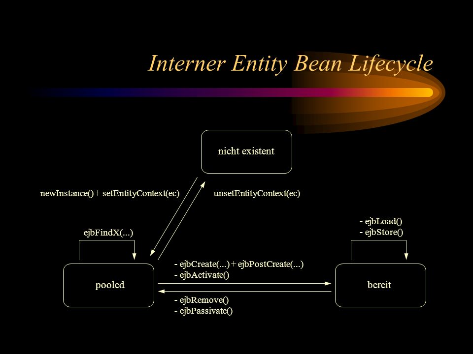 Interner Entity Bean Lifecycle pooledbereit - ejbCreate(...) + ejbPostCreate(...) - ejbActivate() - ejbLoad() - ejbStore() nicht existent newInstance(