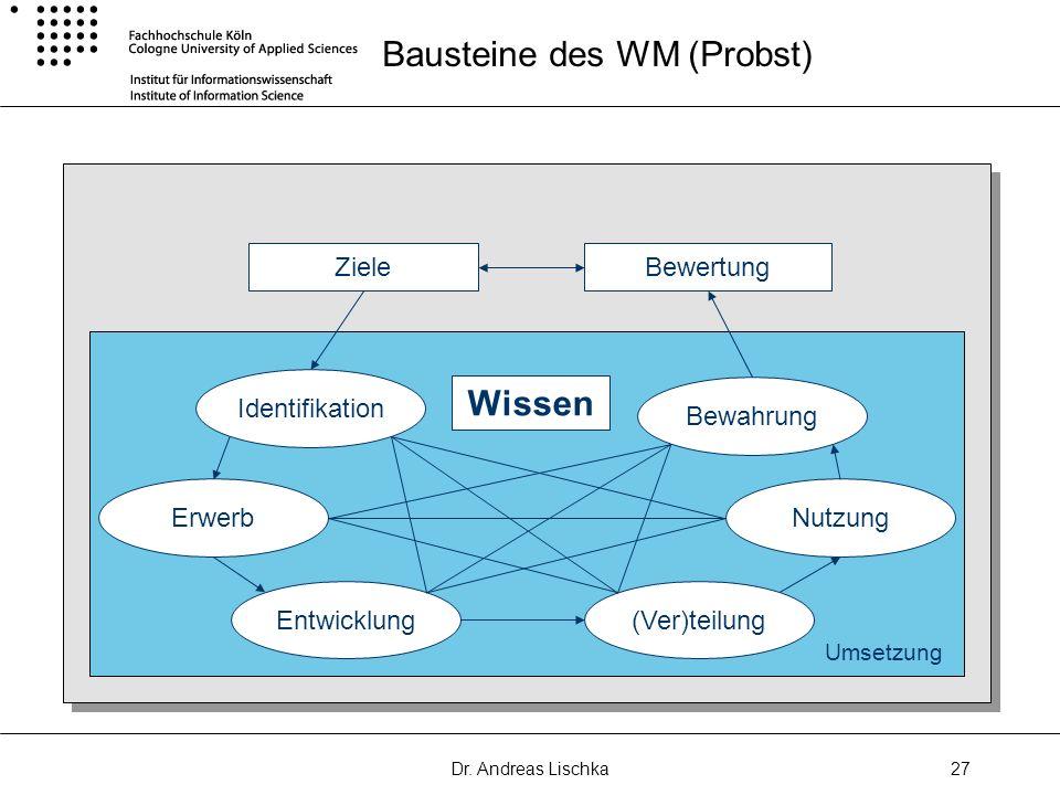 Dr. Andreas Lischka27 Bausteine des WM (Probst) ZieleBewertung Bewahrung Nutzung (Ver)teilungEntwicklung Erwerb Identifikation Wissen Umsetzung