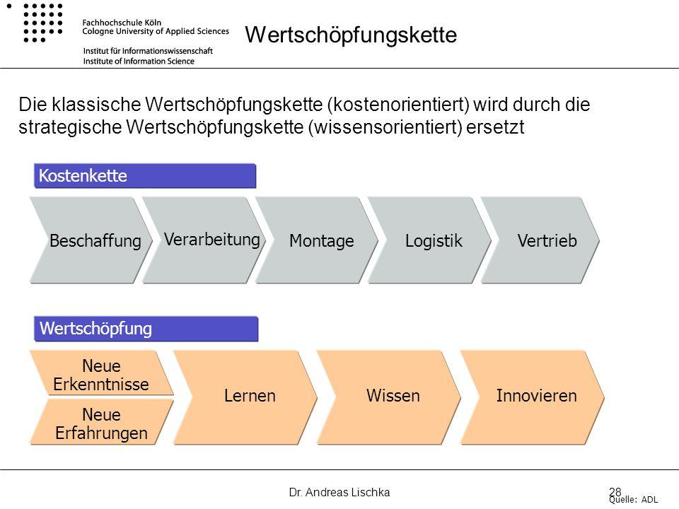 Dr. Andreas Lischka28 Die klassische Wertschöpfungskette (kostenorientiert) wird durch die strategische Wertschöpfungskette (wissensorientiert) ersetz