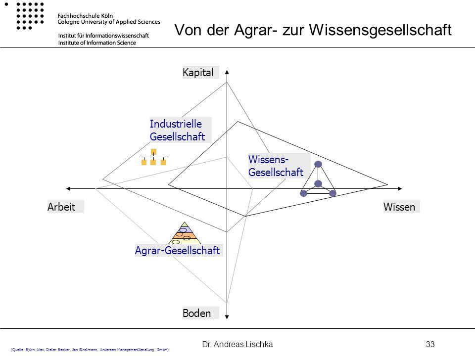 Dr. Andreas Lischka33 Von der Agrar- zur Wissensgesellschaft Wissens- Gesellschaft Industrielle Gesellschaft Agrar-Gesellschaft Boden Kapital WissenAr