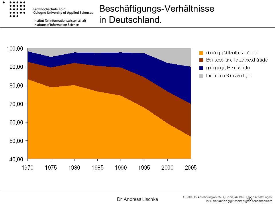Dr. Andreas Lischka40 Beschäftigungs-Verhältnisse in Deutschland. Quelle: In Anlehnung an IWG, Bonn, ab 1995 Trendschätzungen, in % der abhängig Besch