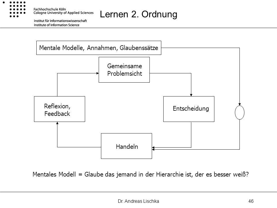 Dr. Andreas Lischka46 Lernen 2. Ordnung Gemeinsame Problemsicht Handeln Entscheidung Reflexion, Feedback Mentale Modelle, Annahmen, Glaubenssätze Ment