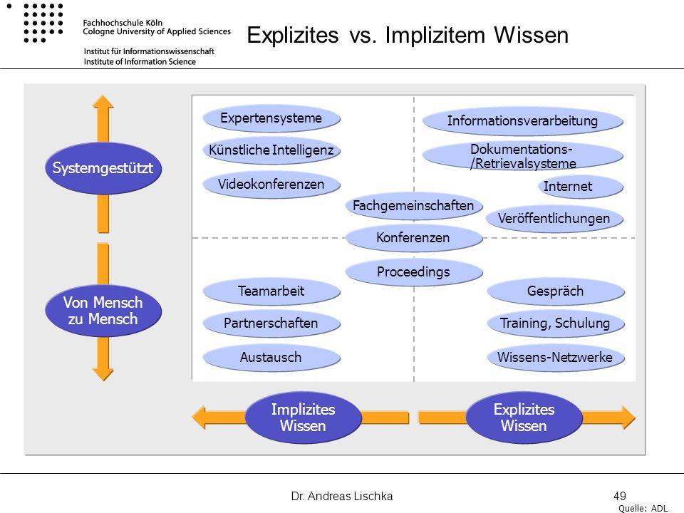 Dr. Andreas Lischka49 Systemgestützt Von Mensch zu Mensch Implizites Wissen Explizites Wissen Fachgemeinschaften Proceedings Konferenzen Informationsv