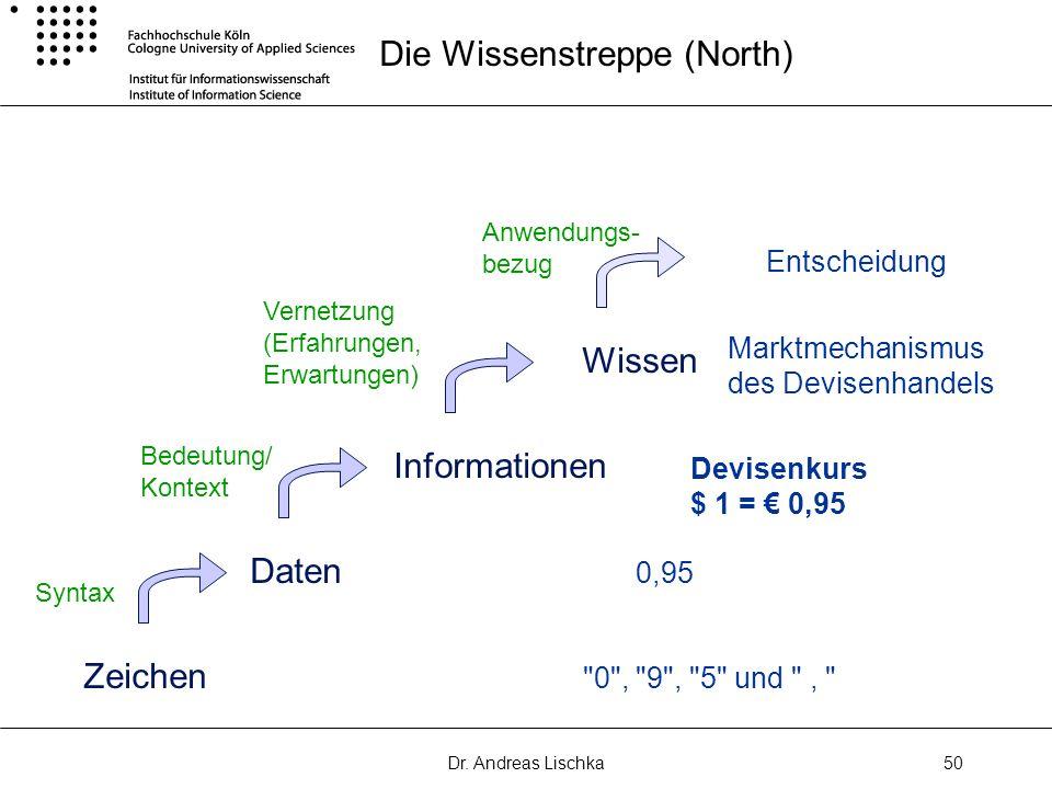 Dr. Andreas Lischka50 Die Wissenstreppe (North) Zeichen Daten Informationen Anwendungs- bezug Syntax Bedeutung/ Kontext Vernetzung (Erfahrungen, Erwar