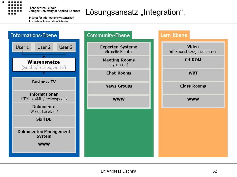 Dr. Andreas Lischka52 Lösungsansatz Integration. Informations-Ebene User 1User 2User 3 Wissensnetze (Suche/ Schlagworte) Business TV Informationen HTM