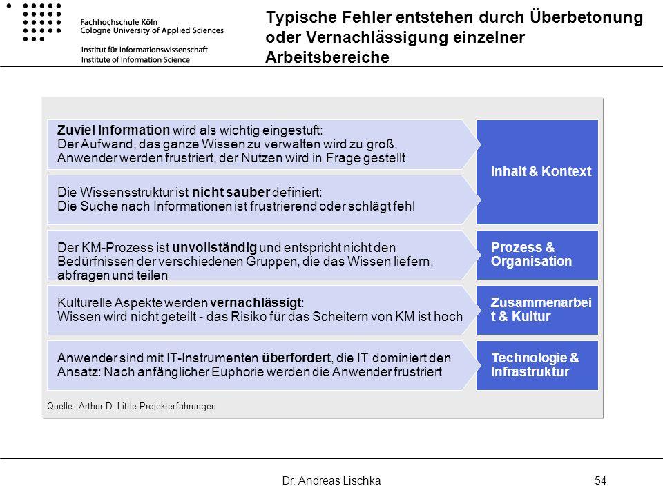 Dr. Andreas Lischka54 Typische Fehler entstehen durch Überbetonung oder Vernachlässigung einzelner Arbeitsbereiche Inhalt & Kontext Technologie & Infr