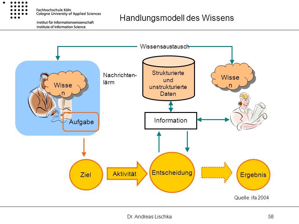 Dr. Andreas Lischka58 Handlungsmodell des Wissens Ziel Entscheidung Ergebnis Aktivität Quelle: ifa 2004 Wisse n Aufgabe Wisse n Strukturierte und unst