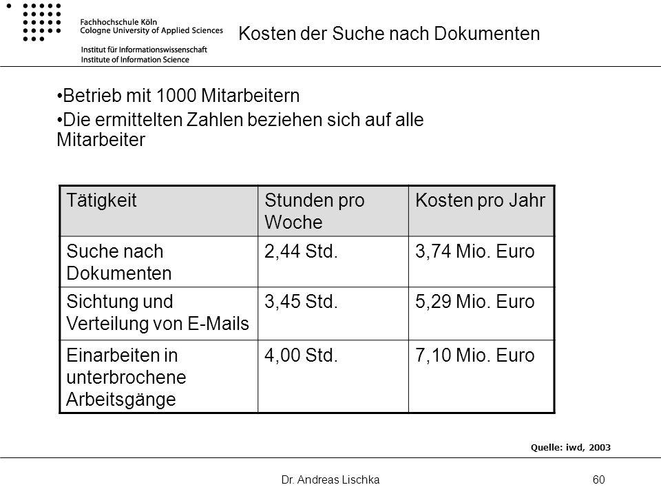 Dr. Andreas Lischka60 Kosten der Suche nach Dokumenten Betrieb mit 1000 Mitarbeitern Die ermittelten Zahlen beziehen sich auf alle Mitarbeiter Tätigke
