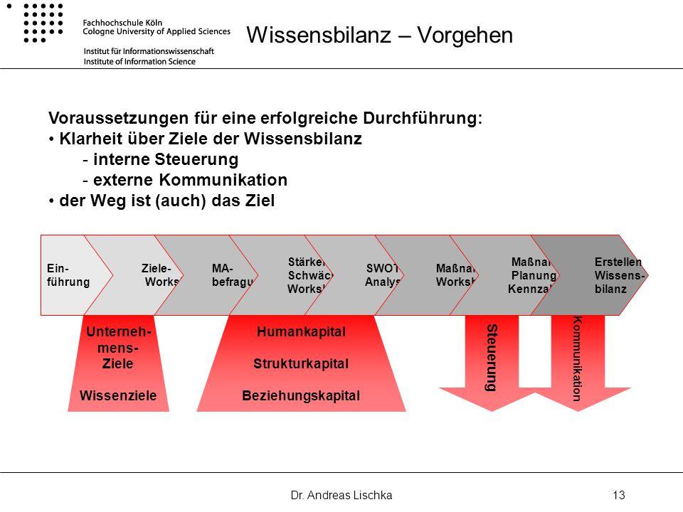 Dr. Andreas Lischka13 Wissensbilanz – Vorgehen Ein- führung Ziele- Workshop MA- befragung Stärken Schwächen Workshop SWOT Analyse Maßnahmen Workshop M