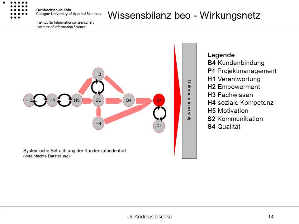 Dr. Andreas Lischka14 Wissensbilanz beo - Wirkungsnetz Legende B4 Kundenbindung P1 Projektmanagement H1 Verantwortung H2 Empowerment H3 Fachwissen H4