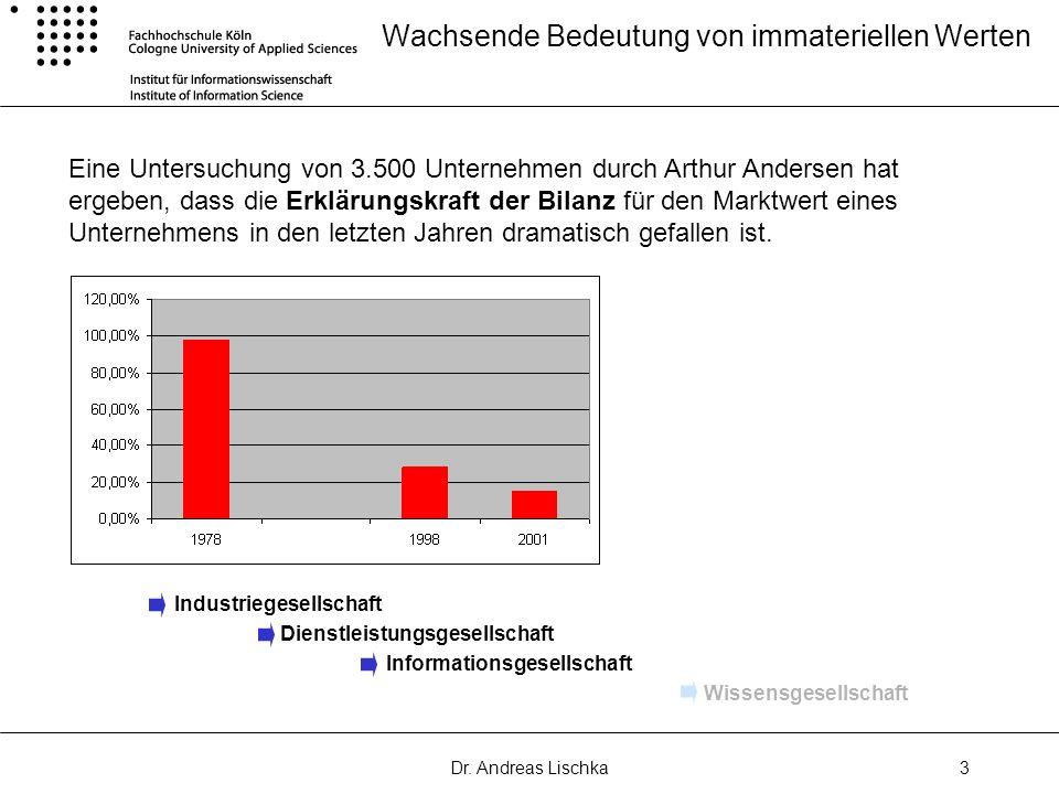 Dr. Andreas Lischka3 Wachsende Bedeutung von immateriellen Werten Eine Untersuchung von 3.500 Unternehmen durch Arthur Andersen hat ergeben, dass die