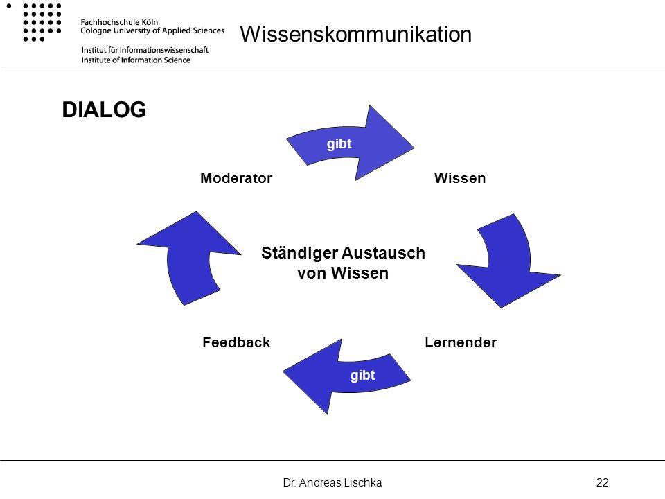 Dr. Andreas Lischka22 Wissenskommunikation DIALOG Wissen LernenderFeedback Moderator gibt Ständiger Austausch von Wissen