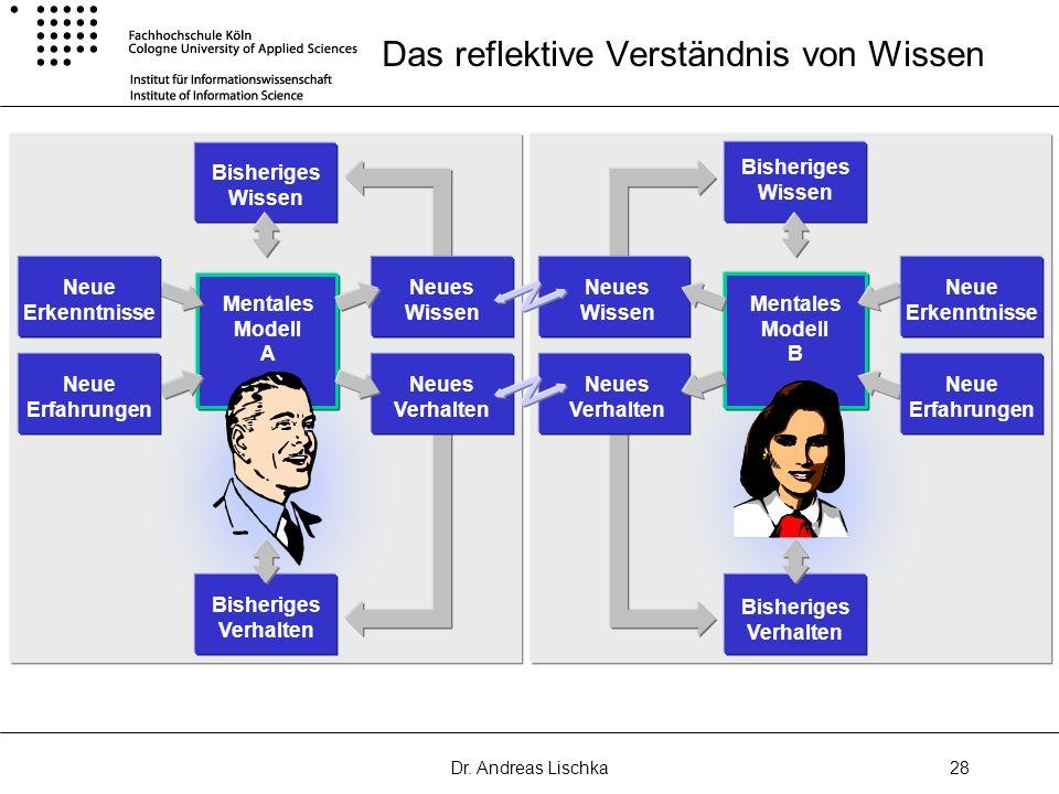 Dr. Andreas Lischka28 Das reflektive Verständnis von Wissen Mentales Modell B Neues Wissen Neues Verhalten Bisheriges Wissen Neue Erkenntnisse Neue Er