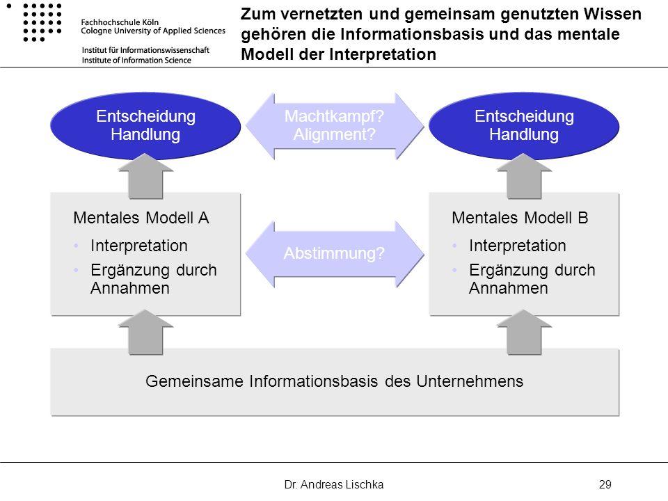 Dr. Andreas Lischka29 Zum vernetzten und gemeinsam genutzten Wissen gehören die Informationsbasis und das mentale Modell der Interpretation Machtkampf