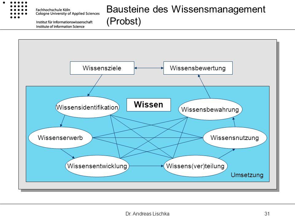Dr. Andreas Lischka31 Bausteine des Wissensmanagement (Probst) WissenszieleWissensbewertung Wissensbewahrung Wissensnutzung Wissens(ver)teilungWissens