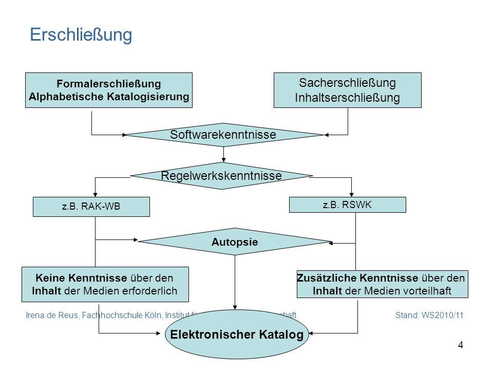 Irena de Reus, Fachhochschule Köln, Institut für Informationswissenschaft Stand: WS2010/11 4 Erschließung Formalerschließung Alphabetische Katalogisie