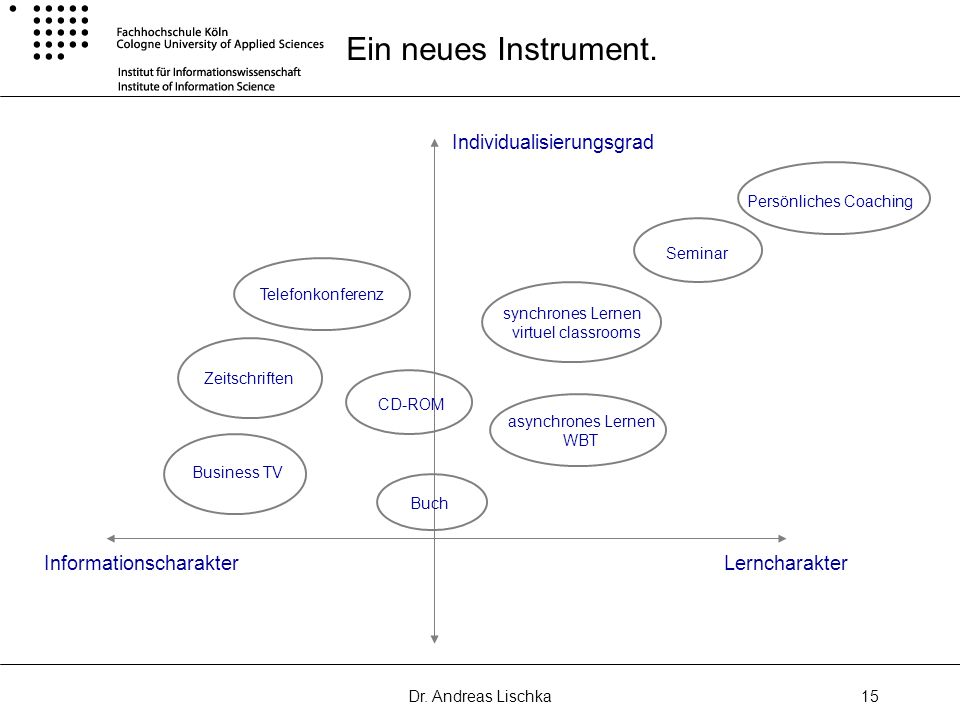 Dr. Andreas Lischka15 Ein neues Instrument. LerncharakterInformationscharakter Individualisierungsgrad Telefonkonferenz Zeitschriften Business TV Buch