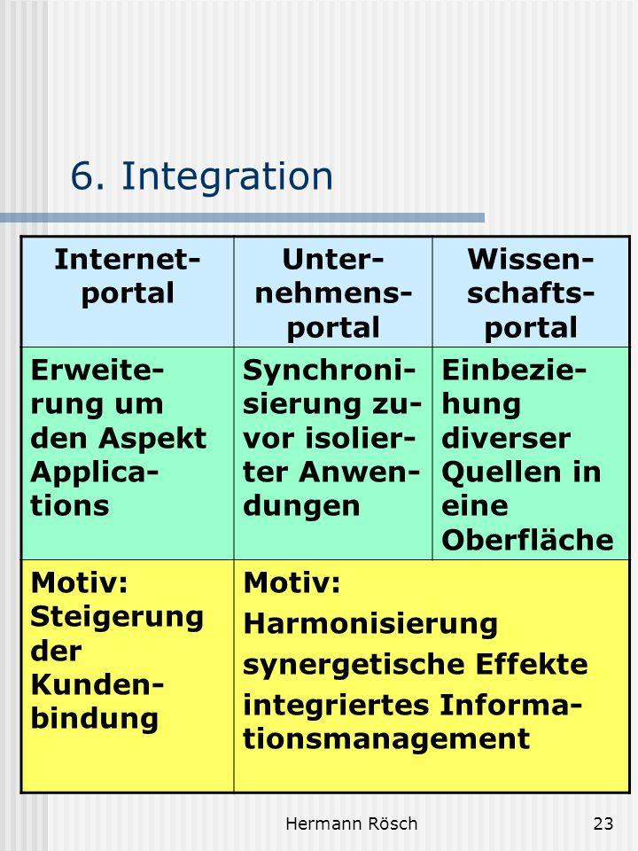 Hermann Rösch23 6. Integration Internet- portal Unter- nehmens- portal Wissen- schafts- portal Erweite- rung um den Aspekt Applica- tions Synchroni- s