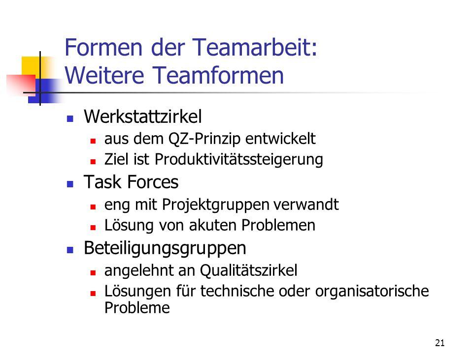 21 Formen der Teamarbeit: Weitere Teamformen Werkstattzirkel aus dem QZ-Prinzip entwickelt Ziel ist Produktivitätssteigerung Task Forces eng mit Proje