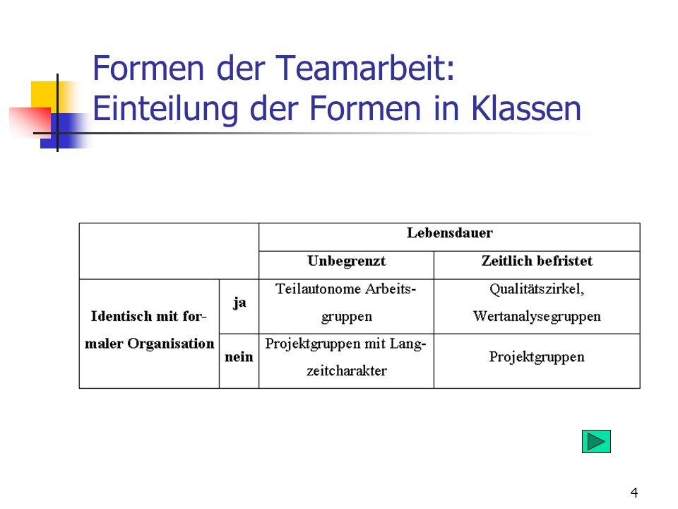 4 Formen der Teamarbeit: Einteilung der Formen in Klassen