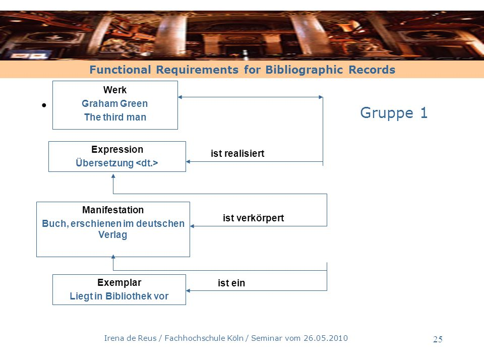 Functional Requirements for Bibliographic Records Irena de Reus / Fachhochschule Köln / Seminar vom 26.05.2010 26.