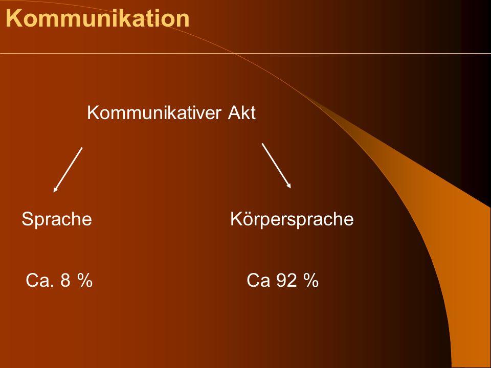 Die zwei Kanäle der Kommunikation Sprache Erlerntes abstraktes Gebilde.