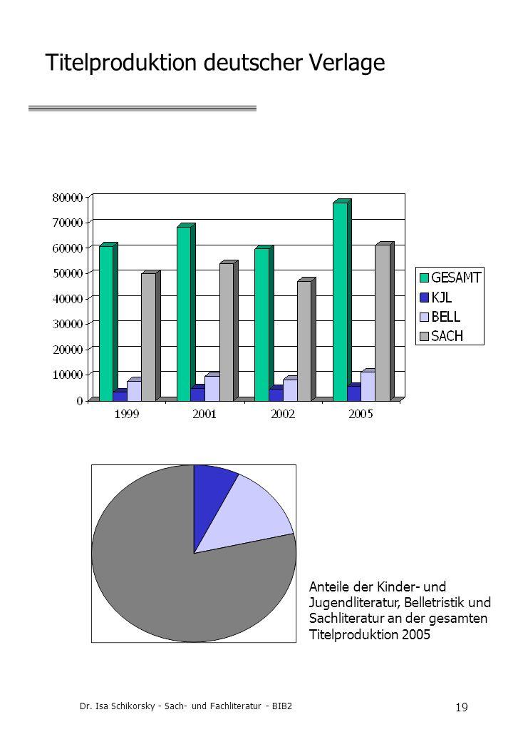 Dr. Isa Schikorsky - Sach- und Fachliteratur - BIB2 19 Titelproduktion deutscher Verlage Anteile der Kinder- und Jugendliteratur, Belletristik und Sac