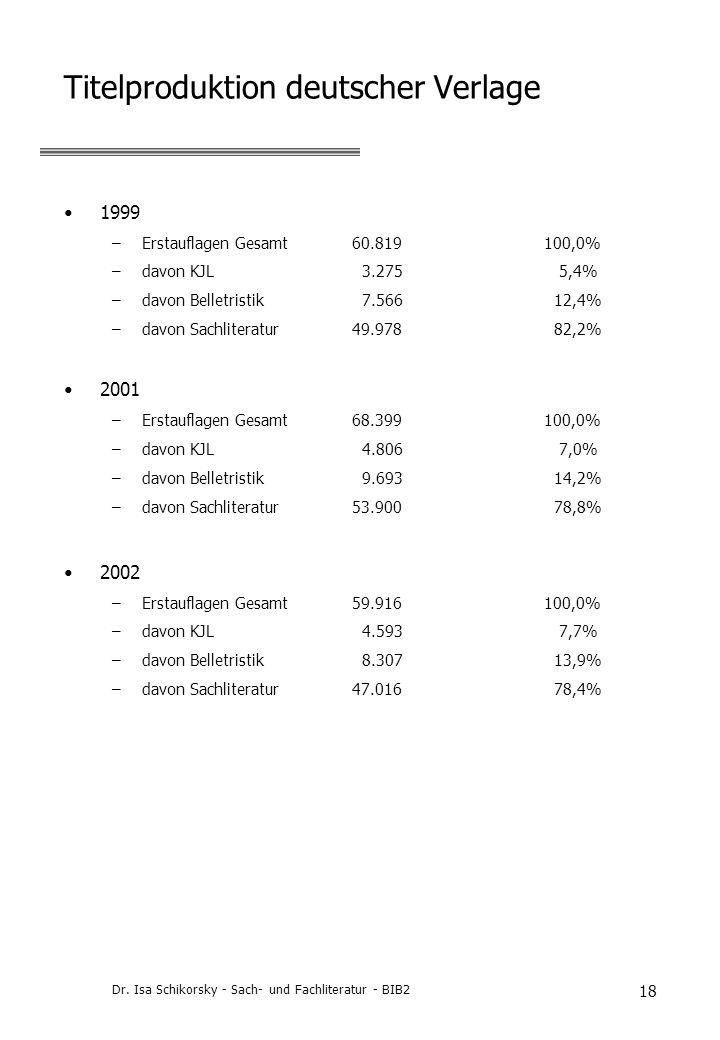 Dr. Isa Schikorsky - Sach- und Fachliteratur - BIB2 18 Titelproduktion deutscher Verlage 1999 –Erstauflagen Gesamt60.819 100,0% –davon KJL 3.275 5,4%