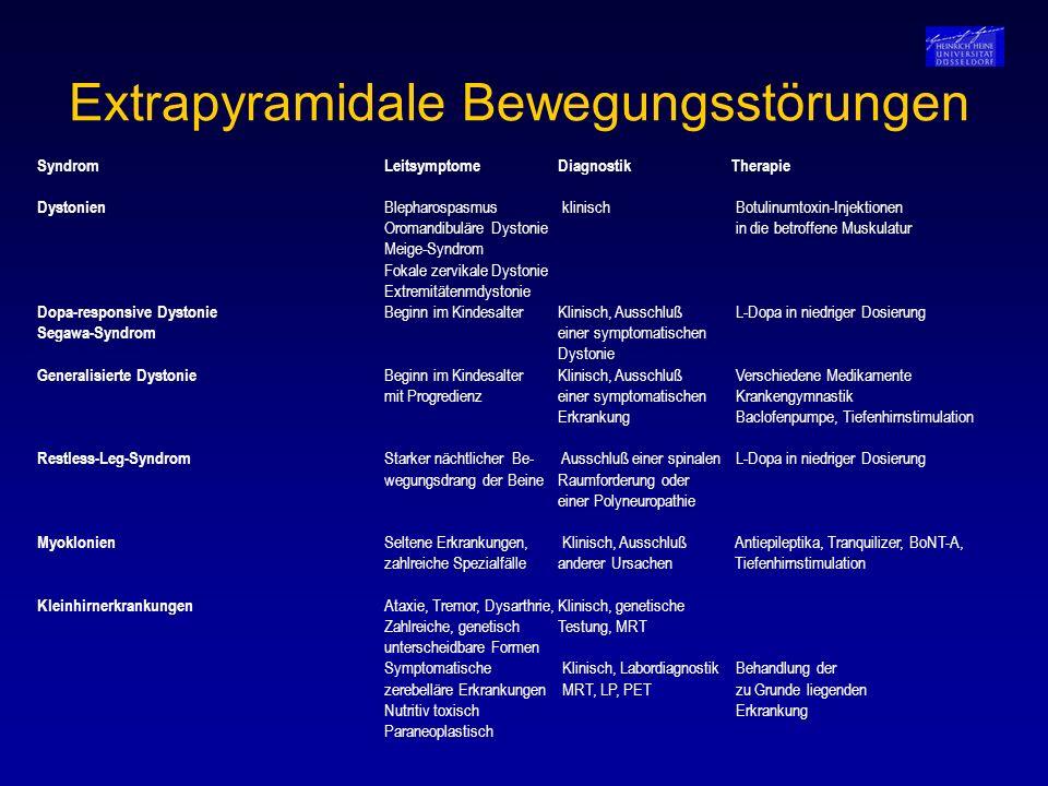 Extrapyramidale Bewegungsstörungen SyndromLeitsymptomeDiagnostikTherapie Dystonien Blepharospasmus klinisch Botulinumtoxin-Injektionen Oromandibuläre