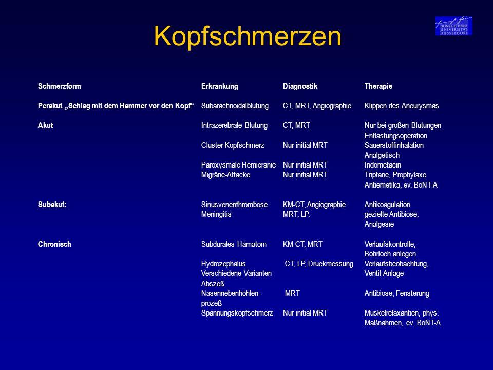 Polyneuropathien Einteilung (ätiologisch, klinisch, elektrophysiologisch) Klinik von Polyneuropathien Häufige Symptome im klinischen Alltag Klinische Untersuchung und ihr Stellenwert Diagnostisches Vorgehen Polyneuropathien – wichtige Ursachen (z.B.