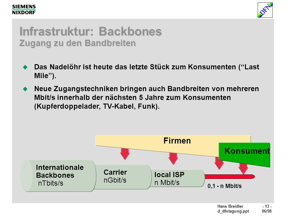 Hans Breidler- 13 - d_dfntagung.ppt06/98 Infrastruktur: Backbones Zugang zu den Bandbreiten Carrier nGbit/s local ISP n Mbit/s 0,1 - n Mbit/s Das Nadelöhr ist heute das letzte Stück zum Konsumenten (Last Mile).