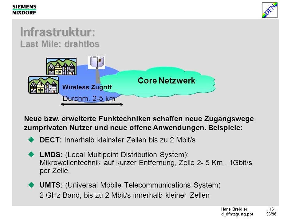 Hans Breidler- 16 - d_dfntagung.ppt06/98 Infrastruktur: Last Mile: drahtlos DECT: Innerhalb kleinster Zellen bis zu 2 Mbit/s LMDS: (Local Multipoint Distribution System): Mikrowellentechnik auf kurzer Entfernung, Zelle 2- 5 Km, 1Gbit/s per Zelle.