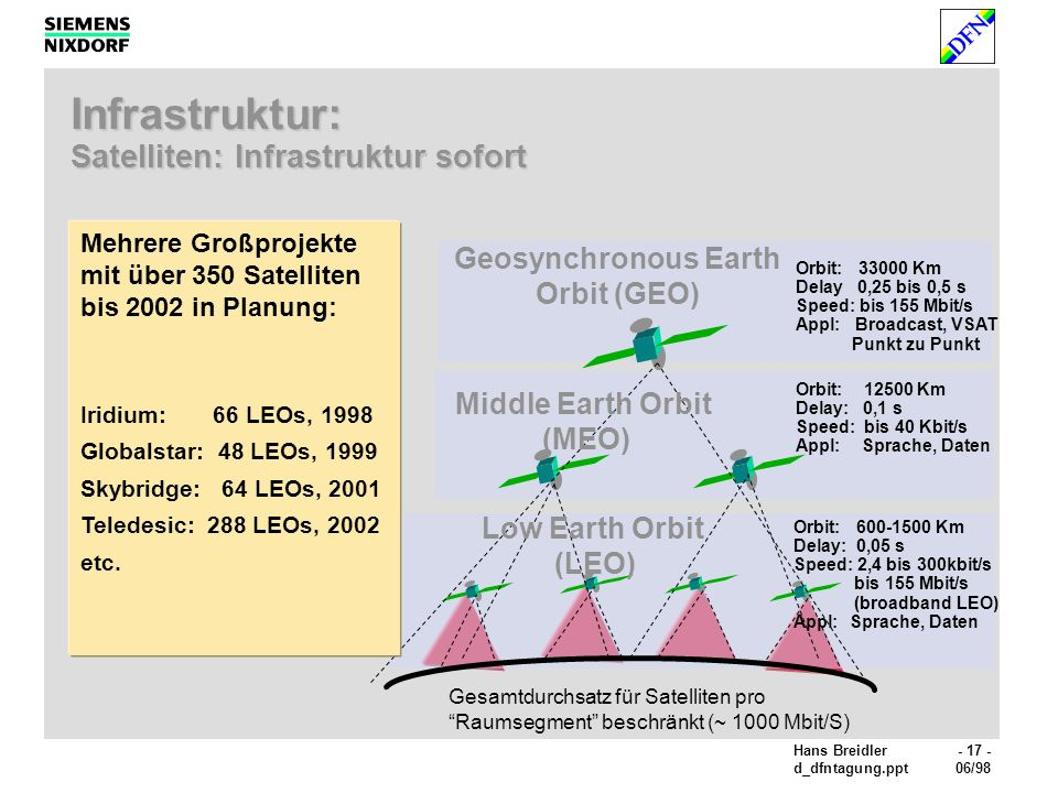 Hans Breidler- 17 - d_dfntagung.ppt06/98 Infrastruktur: Satelliten: Infrastruktur sofort Orbit: 600-1500 Km Delay: 0,05 s Speed: 2,4 bis 300kbit/s bis 155 Mbit/s (broadband LEO) Appl:Sprache, Daten Orbit: 12500 Km Delay: 0,1 s Speed: bis 40 Kbit/s Appl:Sprache, Daten Orbit: 33000 Km Delay 0,25 bis 0,5 s Speed: bis 155 Mbit/s Appl: Broadcast, VSAT Punkt zu Punkt Gesamtdurchsatz für Satelliten pro Raumsegment beschränkt (~ 1000 Mbit/S) Low Earth Orbit (LEO) Middle Earth Orbit (MEO) Geosynchronous Earth Orbit (GEO) Mehrere Großprojekte mit über 350 Satelliten bis 2002 in Planung: Iridium: 66 LEOs, 1998 Globalstar: 48 LEOs, 1999 Skybridge: 64 LEOs, 2001 Teledesic: 288 LEOs, 2002 etc.