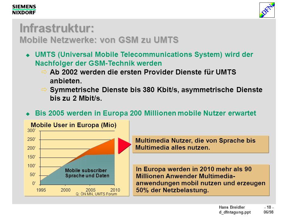 Hans Breidler- 18 - d_dfntagung.ppt06/98 Q: ÖN MN, UMTS Forum 300 250 200 150 100 50 0 1995200020052010 Mobile subscriber Sprache und Daten Multimedia Nutzer, die von Sprache bis Multimedia alles nutzen.