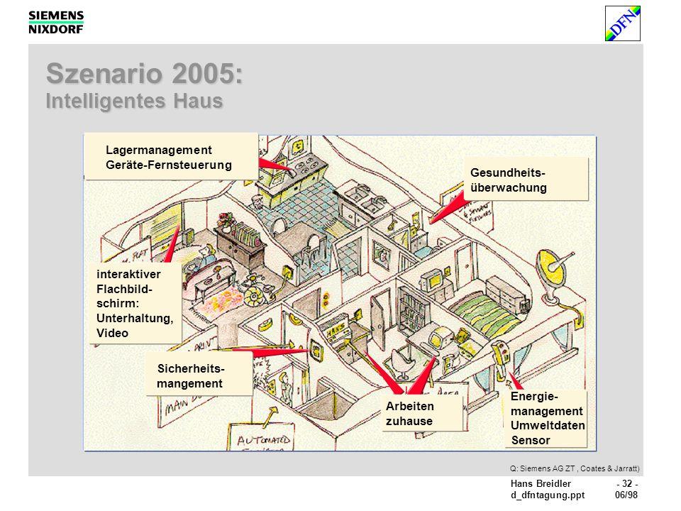 Hans Breidler- 32 - d_dfntagung.ppt06/98 Szenario 2005: Intelligentes Haus Q: Siemens AG ZT, Coates & Jarratt) Arbeiten zuhause Sicherheits- mangement interaktiver Flachbild- schirm: Unterhaltung, Video Lagermanagement Geräte-Fernsteuerung Gesundheits- überwachung Energie- management Umweltdaten Sensor