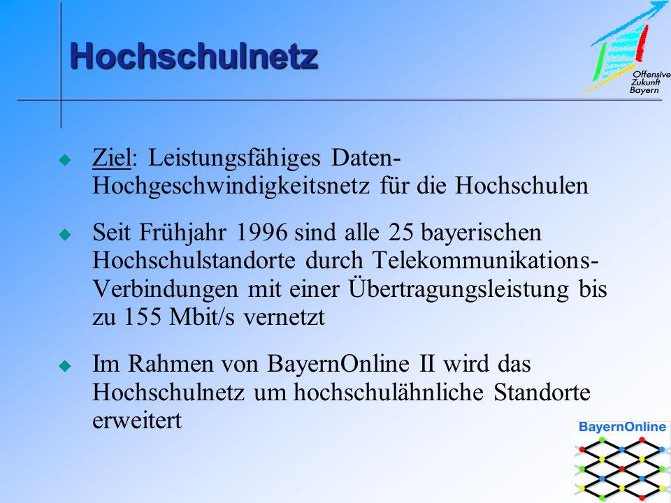 HochschulnetzHochschulnetz Ziel: Leistungsfähiges Daten- Hochgeschwindigkeitsnetz für die Hochschulen Seit Frühjahr 1996 sind alle 25 bayerischen Hochschulstandorte durch Telekommunikations- Verbindungen mit einer Übertragungsleistung bis zu 155 Mbit/s vernetzt Im Rahmen von BayernOnline II wird das Hochschulnetz um hochschulähnliche Standorte erweitert