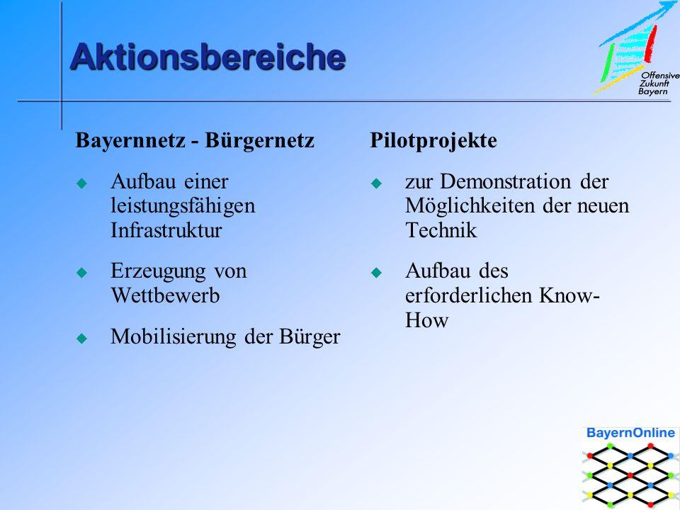 AktionsbereicheAktionsbereiche Pilotprojekte zur Demonstration der Möglichkeiten der neuen Technik Aufbau des erforderlichen Know- How Bayernnetz - Bürgernetz Aufbau einer leistungsfähigen Infrastruktur Erzeugung von Wettbewerb Mobilisierung der Bürger