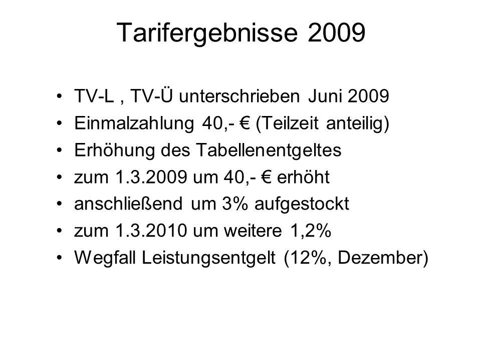 Tarifergebnisse 2009 TV-L, TV-Ü unterschrieben Juni 2009 Einmalzahlung 40,- (Teilzeit anteilig) Erhöhung des Tabellenentgeltes zum 1.3.2009 um 40,- er