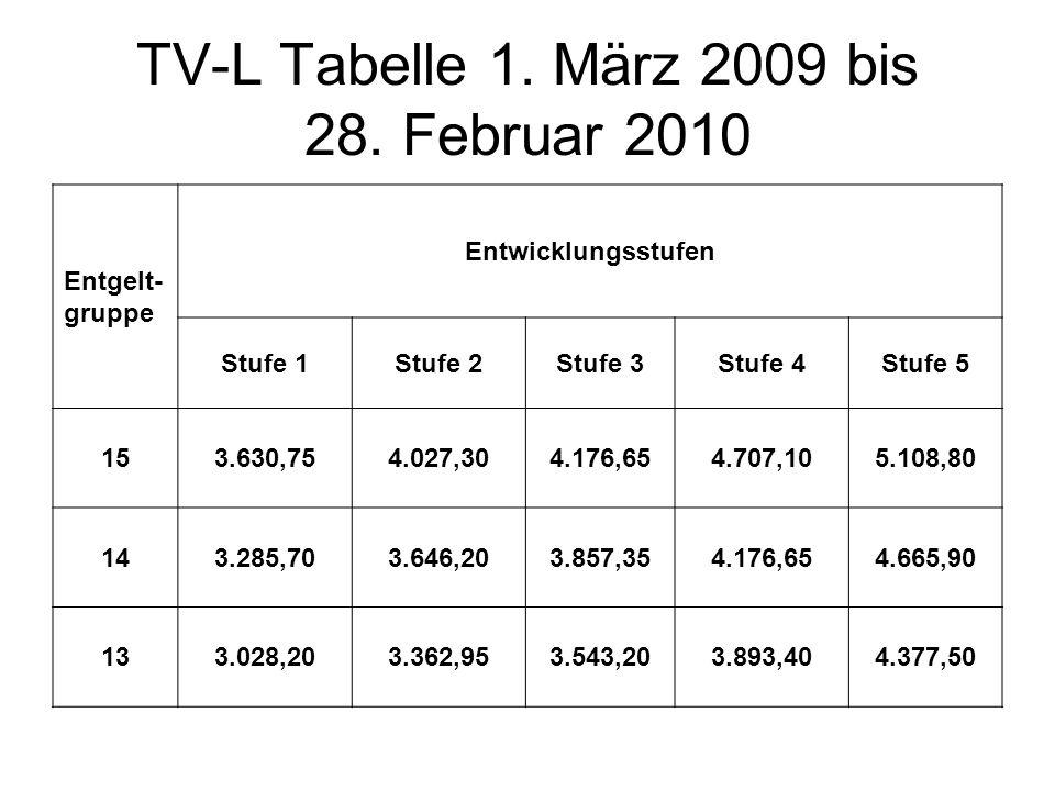TV-L Tabelle 1. März 2009 bis 28. Februar 2010 Entgelt- gruppe Entwicklungsstufen Stufe 1Stufe 2Stufe 3Stufe 4Stufe 5 153.630,754.027,304.176,654.707,