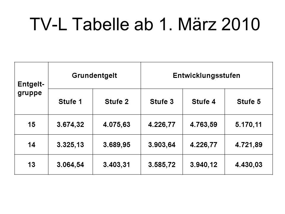TV-L Tabelle ab 1. März 2010 Entgelt- gruppe GrundentgeltEntwicklungsstufen Stufe 1Stufe 2Stufe 3Stufe 4Stufe 5 153.674,324.075,634.226,774.763,595.17